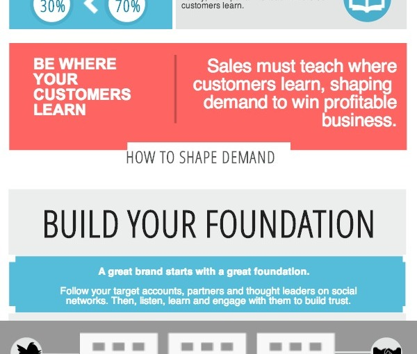Change the Demand Funnel — Get Social With Sales